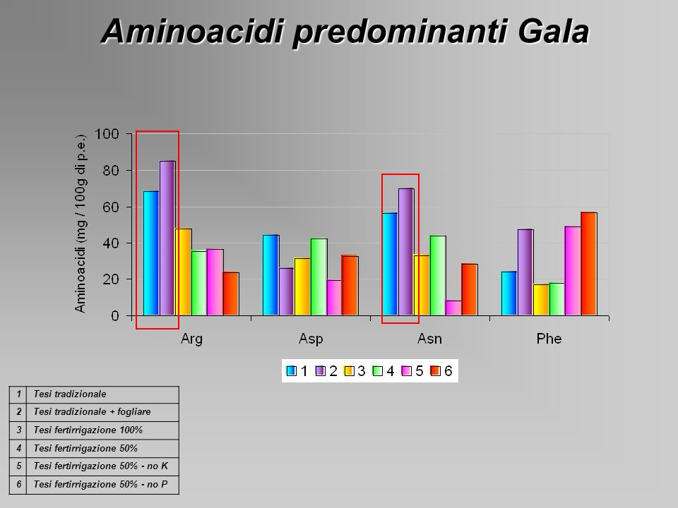 Aminoacidi predominanti Gala 1Tesi tradizionale 2Tesi tradizionale + fogliare 3Tesi fertirrigazione 100% 4Tesi fertirrigazione 50% 5Tesi fertirrigazio