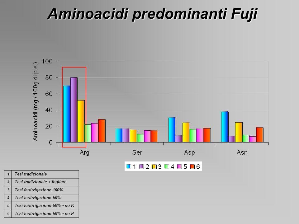 Aminoacidi predominanti Fuji 1Tesi tradizionale 2Tesi tradizionale + fogliare 3Tesi fertirrigazione 100% 4Tesi fertirrigazione 50% 5Tesi fertirrigazio