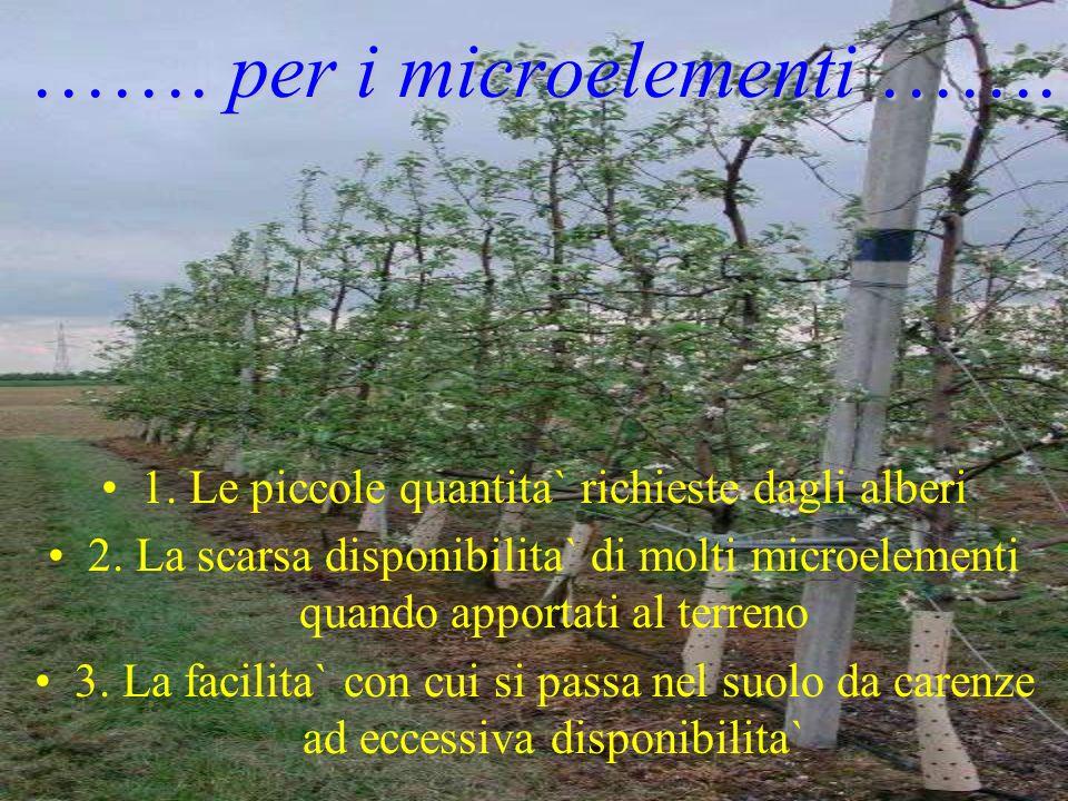 ……. per i microelementi ……. 1. Le piccole quantita` richieste dagli alberi 2. La scarsa disponibilita` di molti microelementi quando apportati al terr