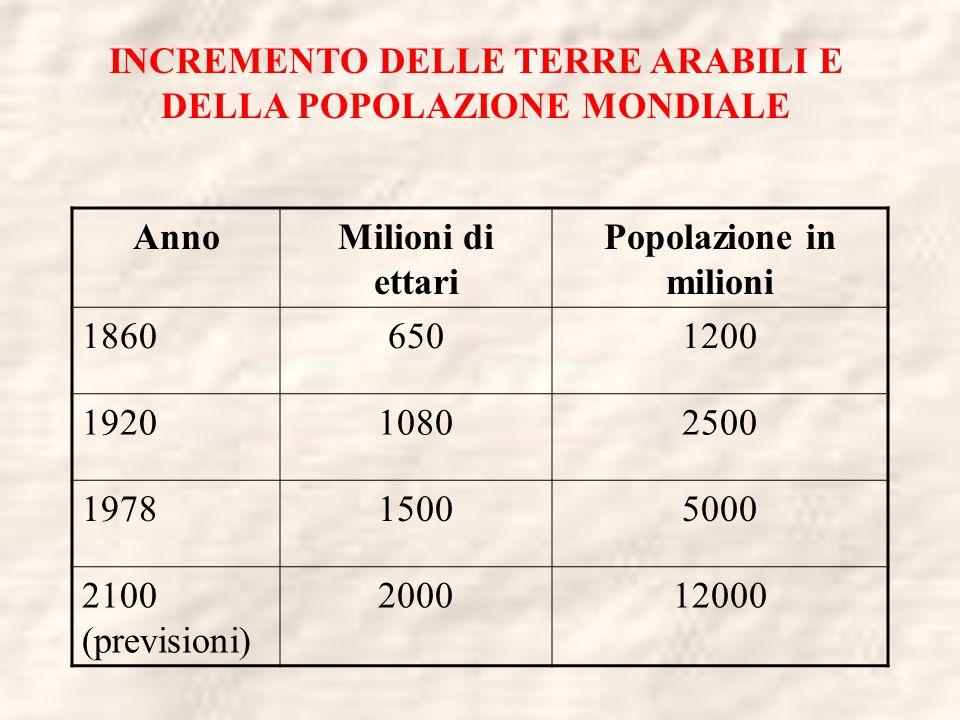 AnnoMilioni di ettari Popolazione in milioni 18606501200 192010802500 197815005000 2100 (previsioni) 200012000 INCREMENTO DELLE TERRE ARABILI E DELLA