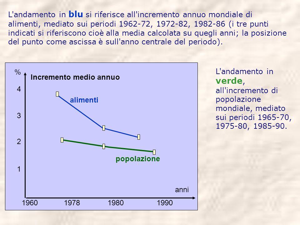 L'andamento in blu si riferisce all'incremento annuo mondiale di alimenti, mediato sui periodi 1962-72, 1972-82, 1982-86 (i tre punti indicati si rife