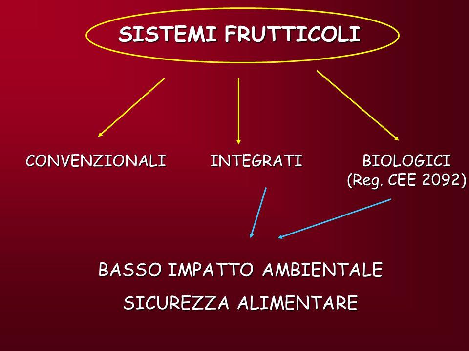 21 norme di produzione integrata (1 per regione più due per le province autonome di Bolzano e Trento).