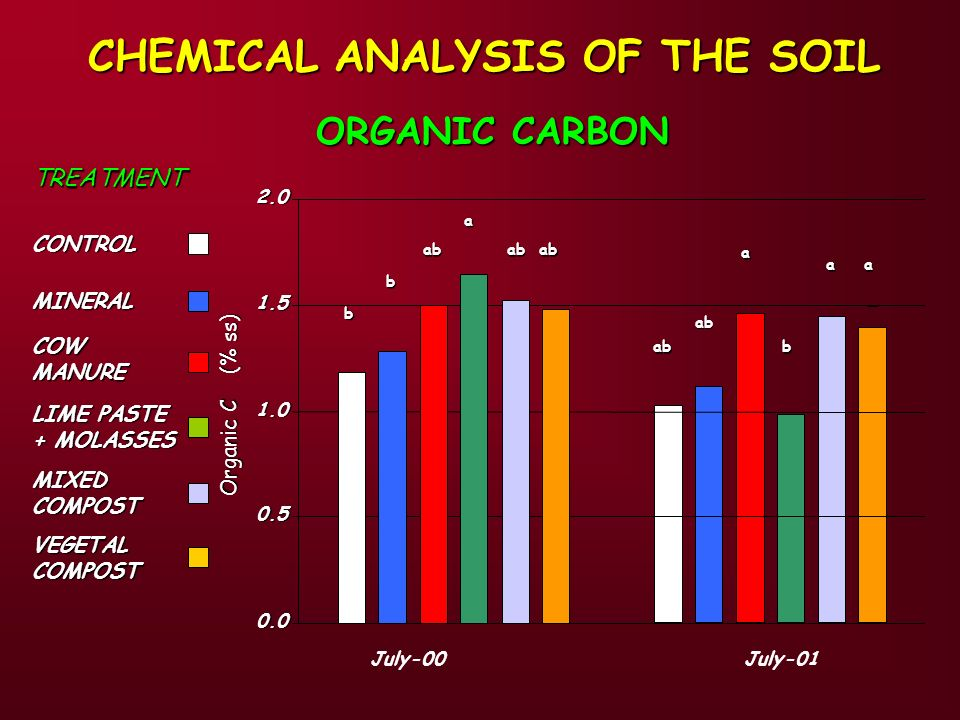 Organic C (% ss) CHEMICAL ANALYSIS OF THE SOIL MINERAL COW MANURE LIME PASTE + MOLASSES CONTROL TREATMENT MIXED COMPOST VEGETAL COMPOST ab ab a b a July-01 a 0.0 0.5 1.0 1.5 2.0 b ab a abab b July-00 ORGANIC CARBON