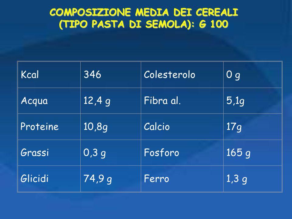COMPOSIZIONE MEDIA DEI CEREALI (TIPO PASTA DI SEMOLA): G 100 Kcal346Colesterolo0 g Acqua12,4 gFibra al.5,1g Proteine10,8gCalcio17g Grassi0,3 gFosforo1