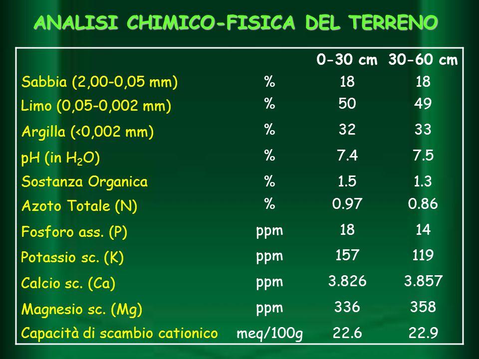 ANALISI CHIMICO-FISICA DEL TERRENO 0-30 cm30-60 cm Sabbia (2,00-0,05 mm)%18 Limo (0,05-0,002 mm) %5049 Argilla (<0,002 mm) %3233 pH (in H 2 O) %7.47.5