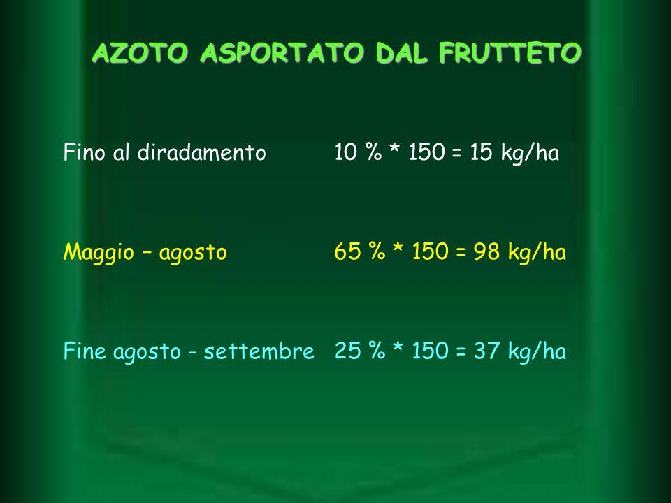 AZOTO ASPORTATO DAL FRUTTETO Fino al diradamento10 % * 150 = 15 kg/ha Maggio – agosto65 % * 150 = 98 kg/ha Fine agosto - settembre25 % * 150 = 37 kg/h