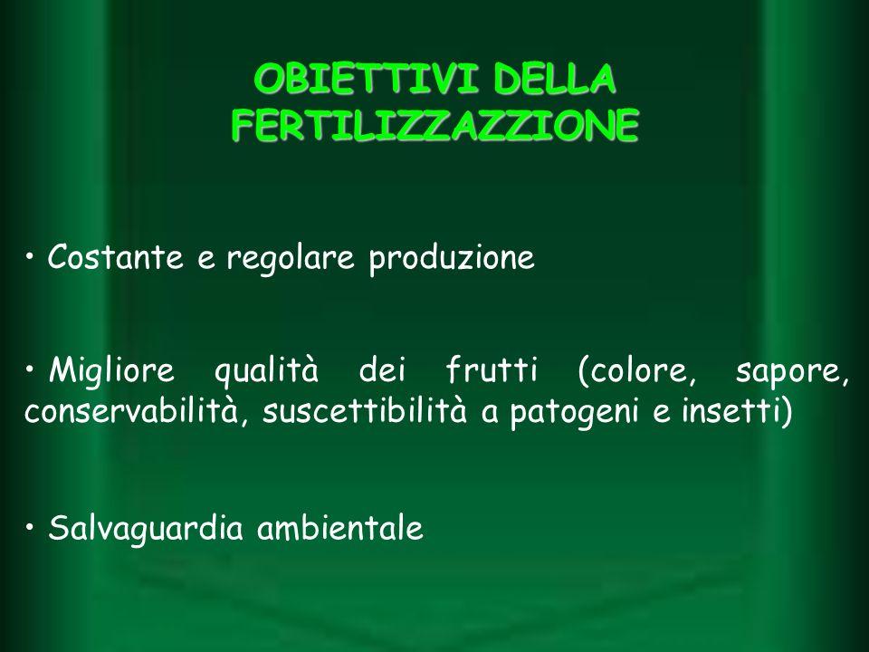 OBIETTIVI DELLA FERTILIZZAZZIONE Costante e regolare produzione Migliore qualità dei frutti (colore, sapore, conservabilità, suscettibilità a patogeni