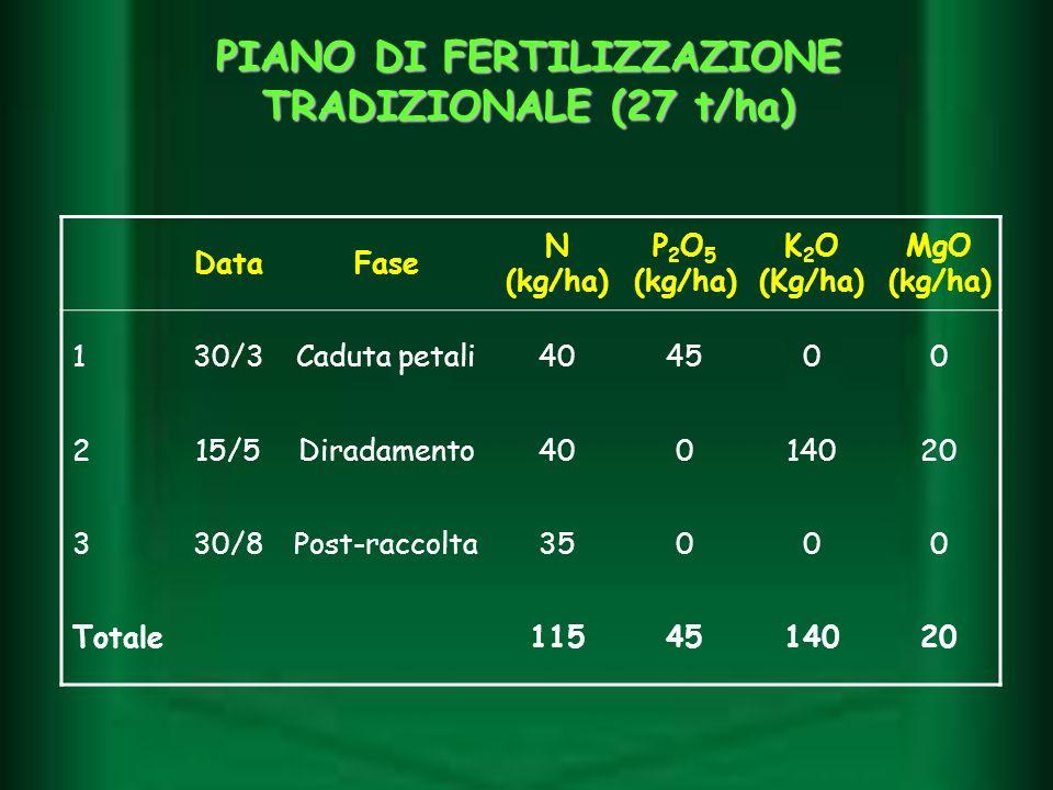 PIANO DI FERTILIZZAZIONE TRADIZIONALE (27 t/ha) DataFase N (kg/ha) P 2 O 5 (kg/ha) K 2 O (Kg/ha) MgO (kg/ha) 130/3Caduta petali404500 215/5Diradamento