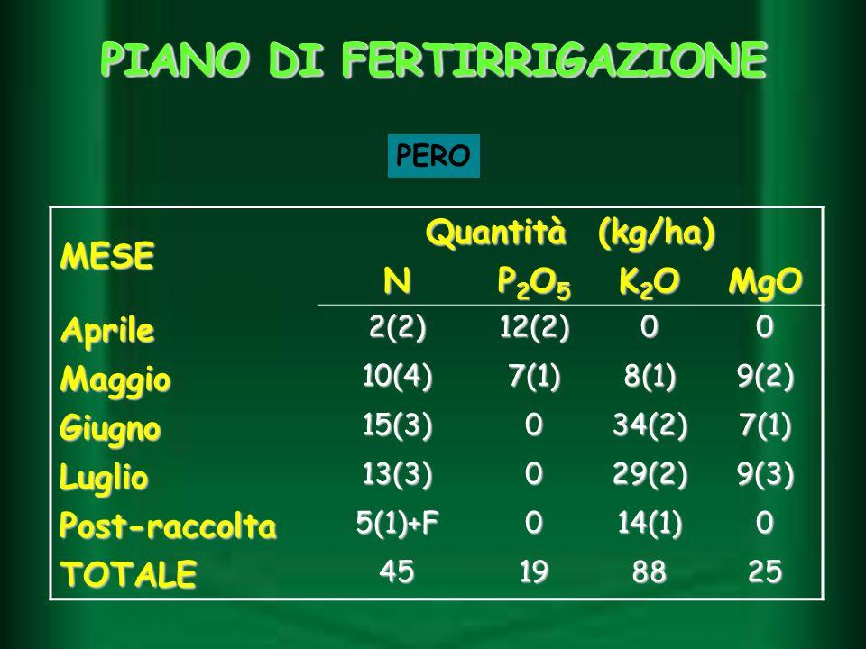 MESE Quantità (kg/ha) N P2O5P2O5P2O5P2O5 K2OK2OK2OK2OMgO Aprile2(2)12(2)00 Maggio10(4)7(1)8(1)9(2) Giugno15(3)034(2)7(1) Luglio13(3)029(2)9(3) Post-ra
