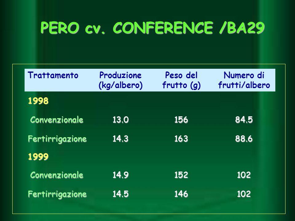 TrattamentoProduzione (kg/albero) Peso del frutto (g) Numero di frutti/albero 1998 Convenzionale Convenzionale13.015684.5 Fertirrigazione14.316388.6 1