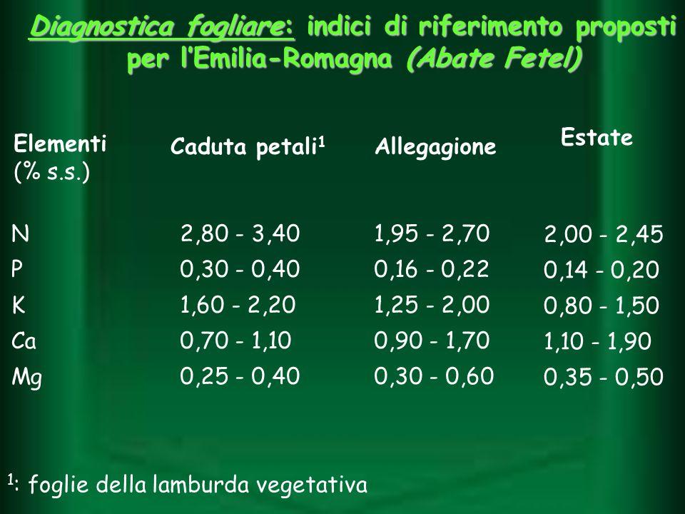 2,00 - 2,45 0,14 - 0,20 0,80 - 1,50 1,10 - 1,90 0,35 - 0,50 Diagnostica fogliare: indici di riferimento proposti per lEmilia-Romagna (Abate Fetel) Ele