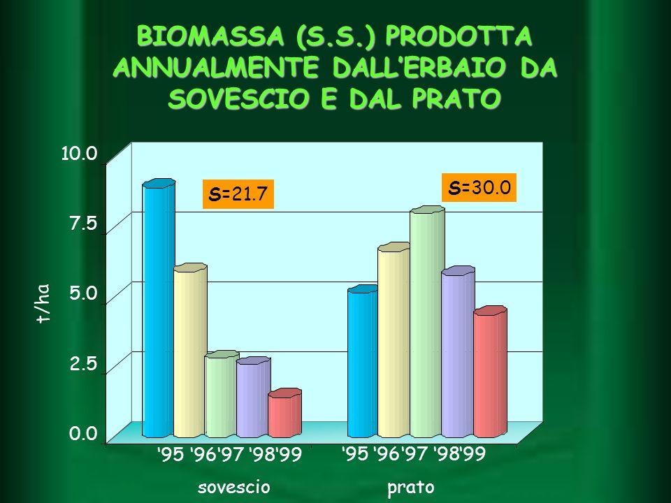 BIOMASSA (S.S.) PRODOTTA ANNUALMENTE DALLERBAIO DA SOVESCIO E DAL PRATO sovescioprato t/ha 9596979899 9596979899 S=21.7 S=30.0