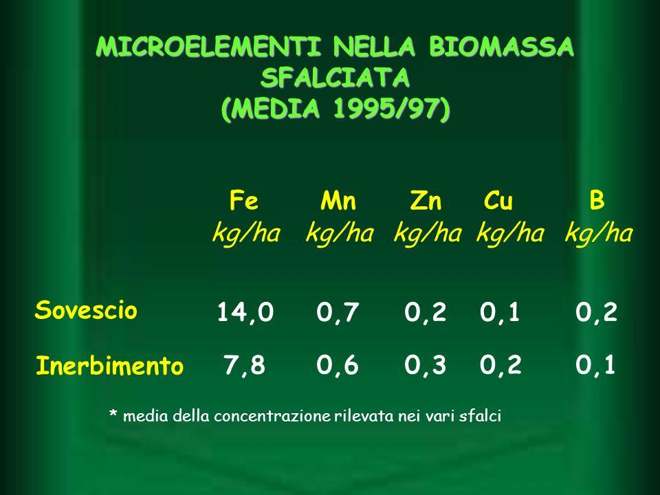 Sovescio 14,00,70,20,10,2 Inerbimento 7,80,60,30,20,1 FeMnZnCuB kg/ha MICROELEMENTI NELLA BIOMASSA SFALCIATA (MEDIA 1995/97) * media della concentrazi