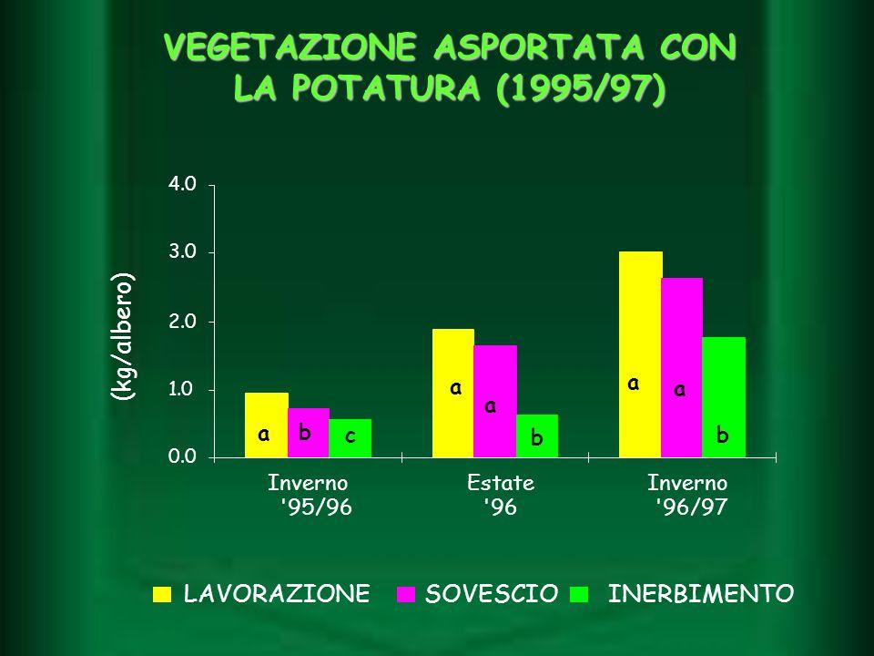 LAVORAZIONESOVESCIOINERBIMENTO 0.0 1.0 2.0 3.0 4.0 Inverno '95/96 Estate '96 Inverno '96/97 (kg/albero) a a a a a b bc b VEGETAZIONE ASPORTATA CON LA