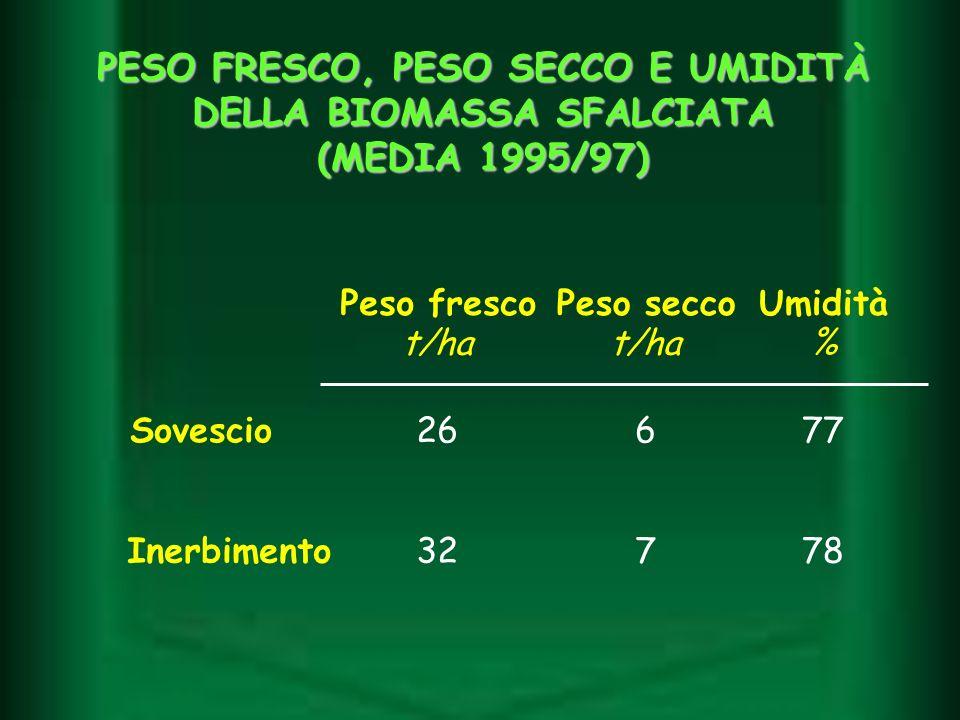 Sovescio26677 Inerbimento32778 Peso frescoPeso seccoUmidità t/ha % PESO FRESCO, PESO SECCO E UMIDITÀ DELLA BIOMASSA SFALCIATA (MEDIA 1995/97)
