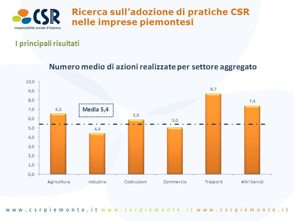 I principali risultati Ricerca sulladozione di pratiche CSR nelle imprese piemontesi
