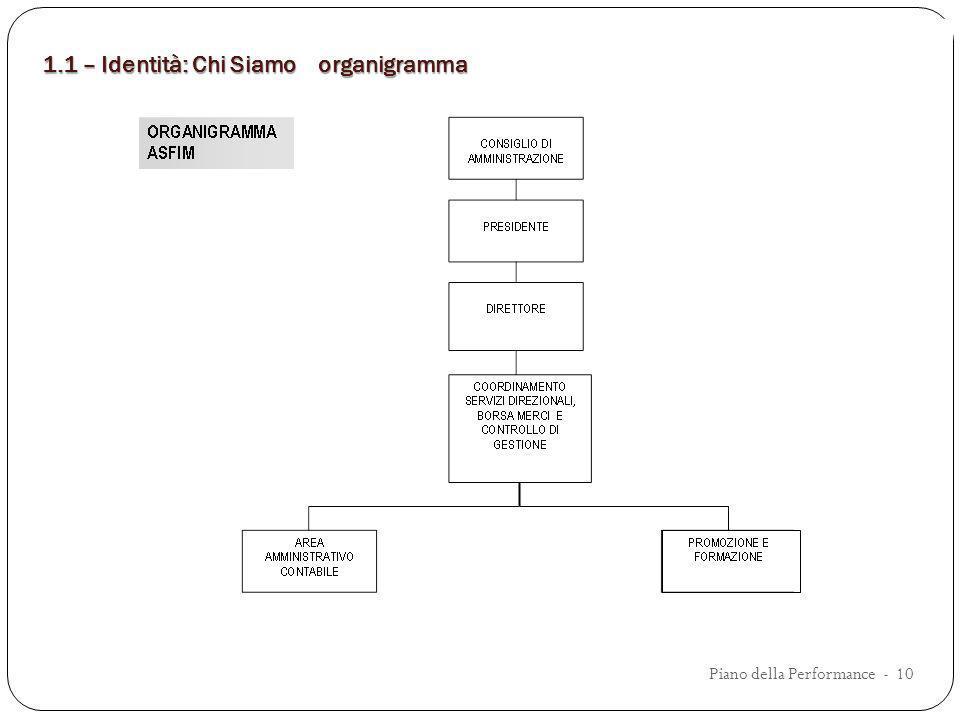 1.1 – Identità: Chi Siamo organigramma Piano della Performance - 10