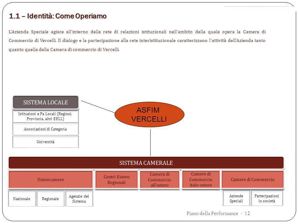 1.1 – Identità: Come Operiamo LAzienda Speciale agisce allinterno della rete di relazioni istituzionali nellambito della quale opera la Camera di Comm