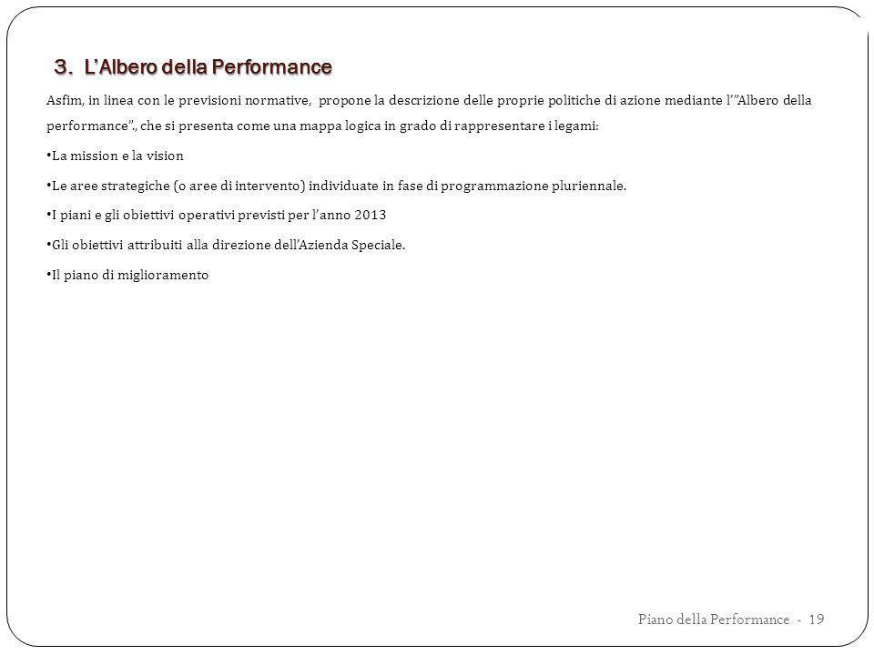 3. LAlbero della Performance Asfim, in linea con le previsioni normative, propone la descrizione delle proprie politiche di azione mediante lAlbero de