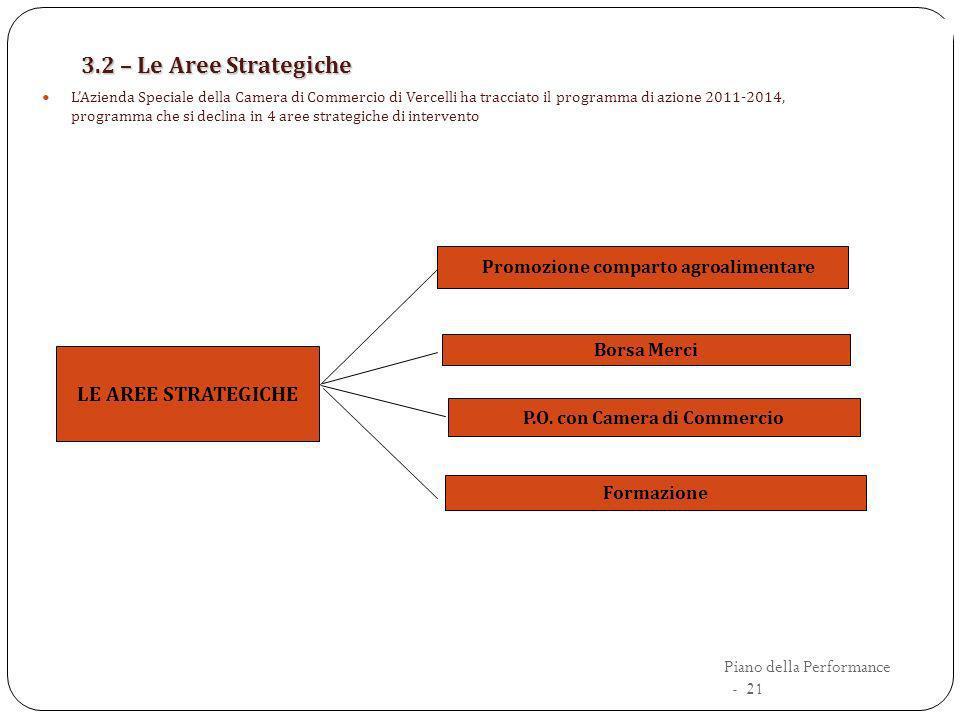 3.2 – Le Aree Strategiche LAzienda Speciale della Camera di Commercio di Vercelli ha tracciato il programma di azione 2011-2014, programma che si decl