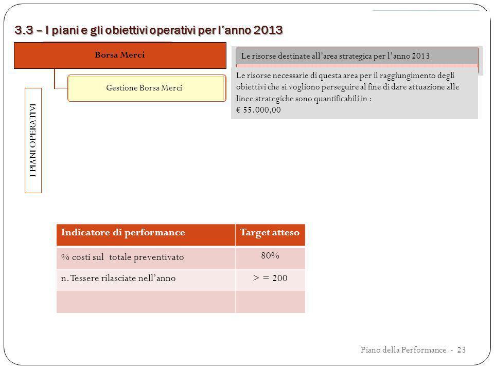 3.3 – I piani e gli obiettivi operativi per lanno 2013 CREDITO I PIANI OPERATIVI Le risorse destinate allarea strategica per lanno 2013 Indicatore di
