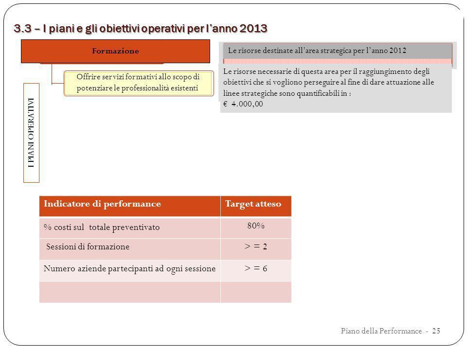 3.3 – I piani e gli obiettivi operativi per lanno 2013 CREDITO I PIANI OPERATIVI Le risorse destinate allarea strategica per lanno 2012 Indicatore di