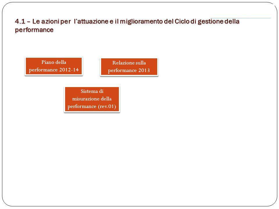 Piano della performance 2012-14 Sistema di misurazione della performance (rev.01) Relazione sulla performance 2013 4.1 – Le azioni per lattuazione e i