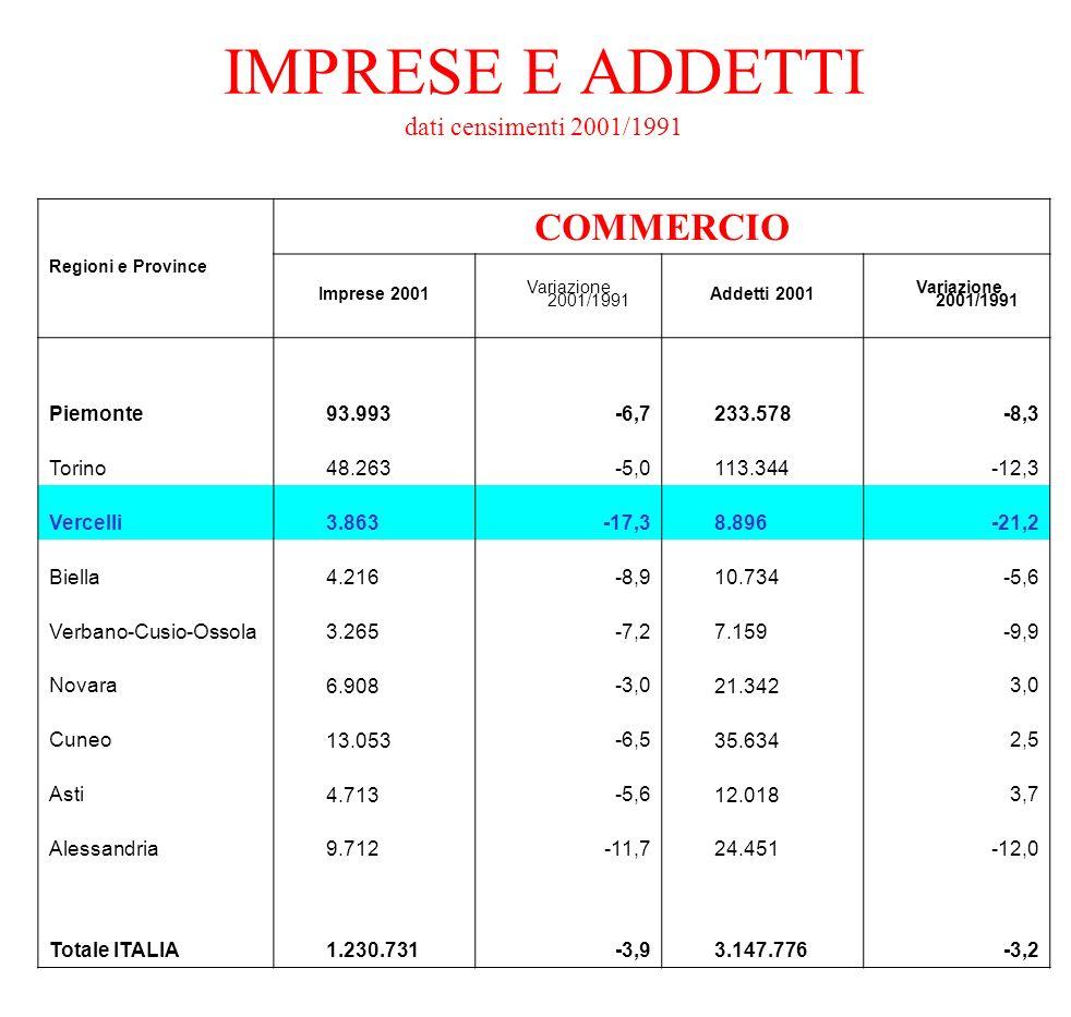 IMPRESE E ADDETTI dati censimenti 2001/1991 Regioni e Province COMMERCIO Imprese 2001 Variazione 2001/1991 Addetti 2001 Variazione 2001/1991 Piemonte
