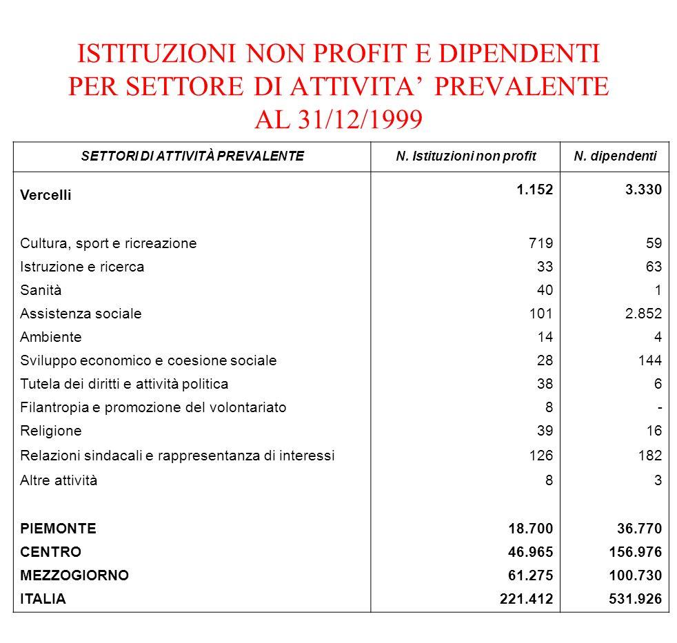 ISTITUZIONI NON PROFIT E DIPENDENTI PER SETTORE DI ATTIVITA PREVALENTE AL 31/12/1999 SETTORI DI ATTIVITÀ PREVALENTEN. Istituzioni non profitN. dipende