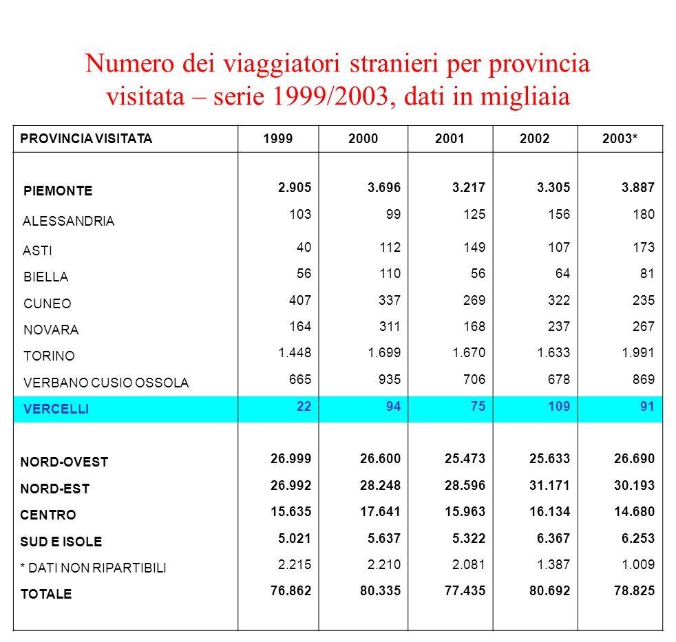 Numero dei viaggiatori stranieri per provincia visitata – serie 1999/2003, dati in migliaia PROVINCIA VISITATA19992000200120022003* PIEMONTE 2.9053.69