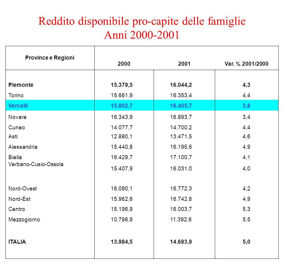 Reddito disponibile pro-capite delle famiglie Anni 2000-2001 Province e Regioni 20002001Var. % 2001/2000 Piemonte 15.379,5 16.044,24,3 Torino 15.661,9