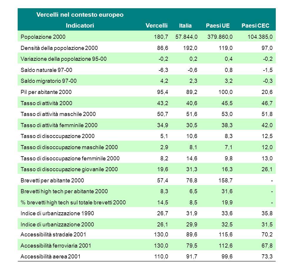 Vercelli nel contesto europeo IndicatoriVercelli ItaliaPaesi UEPaesi CEC Popolazione 2000180,757.844,0379.860,0104.385,0 Densità della popolazione 200