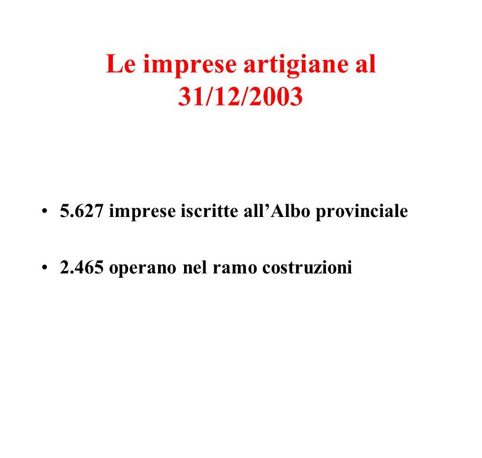 Le imprese artigiane al 31/12/2003 5.627 imprese iscritte allAlbo provinciale 2.465 operano nel ramo costruzioni