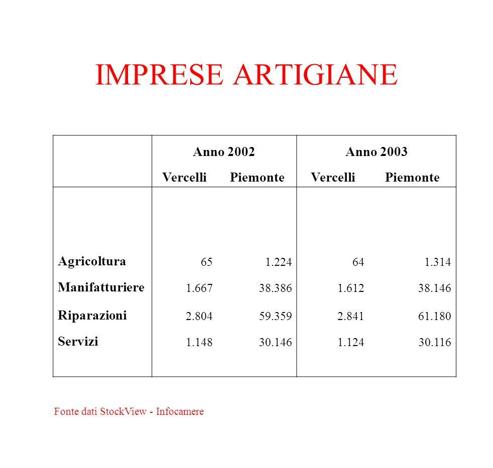 IMPRESE ARTIGIANE Anno 2002Anno 2003 VercelliPiemonteVercelliPiemonte Agricoltura 651.224641.314 Manifatturiere 1.66738.3861.61238.146 Riparazioni 2.8