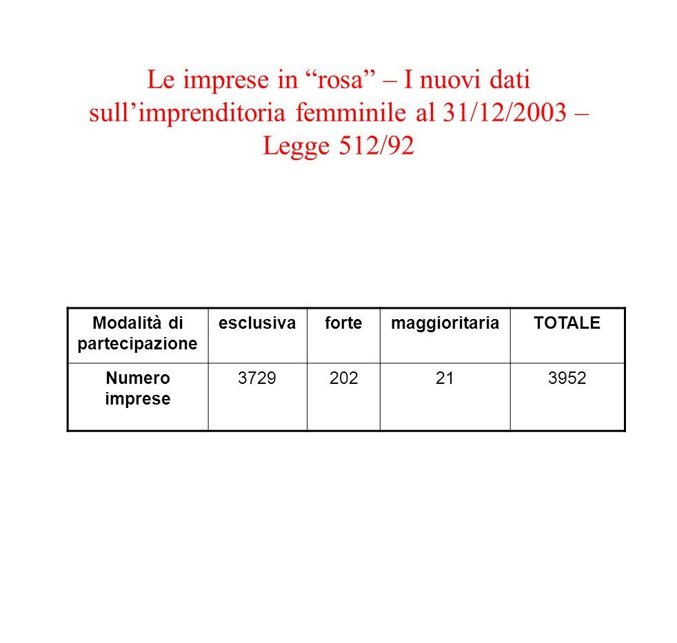 Le imprese in rosa – I nuovi dati sullimprenditoria femminile al 31/12/2003 – Legge 512/92 Modalità di partecipazione esclusivafortemaggioritariaTOTAL