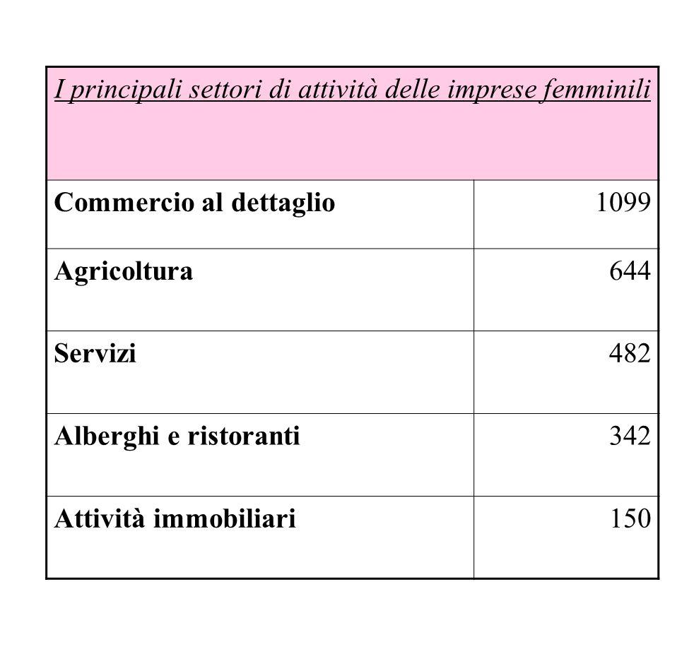 I principali settori di attività delle imprese femminili Commercio al dettaglio1099 Agricoltura644 Servizi482 Alberghi e ristoranti342 Attività immobi