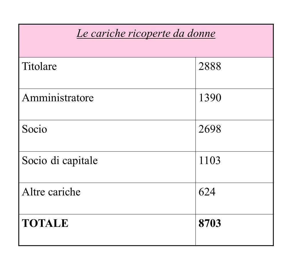 IMPRESE E ADDETTI dati censimenti 2001/1991 Regioni e Province INDUSTRIA Imprese 2001 Variazione 2001/1991 Addetti 2001 Variazione 2001/1991 Piemonte 95.55917,9 706.424-10,1 Torino 42.90126,6 386.433-18,8 Vercelli 4.0723,2 23.319-6,1 Biella 5.215-1,1 39.454-9,5 Verbano-Cusio-Ossola 4.18321,5 19.954-0,1 Novara 8.12911,9 59.7652,4 Cuneo 15.58016,7 88.98610,8 Asti 5.31715,3 26.3258,4 Alessandria 10.1629,8 62.1886,7 Totale ITALIA 1.098.78919,2 6.687.327-3,3
