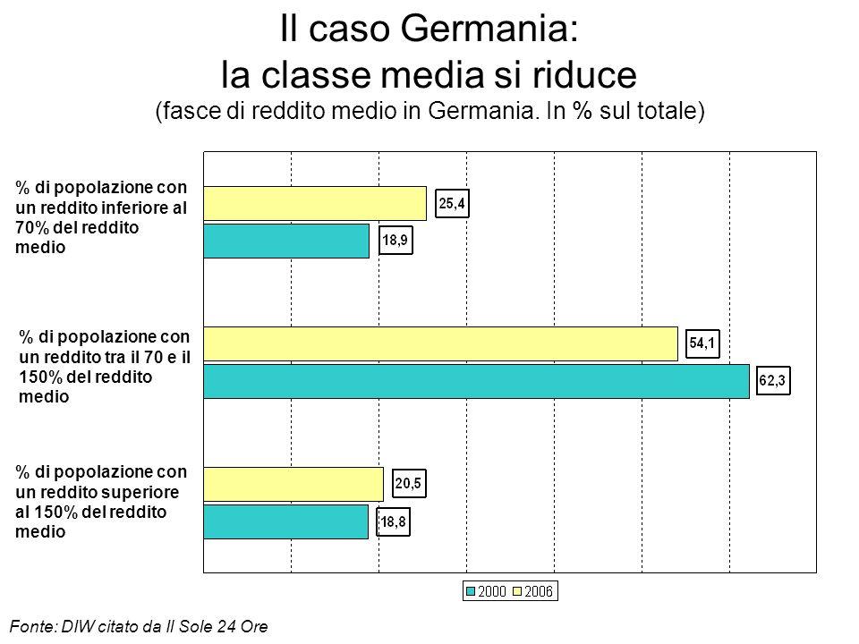 Il caso Germania: la classe media si riduce (fasce di reddito medio in Germania. In % sul totale) % di popolazione con un reddito superiore al 150% de