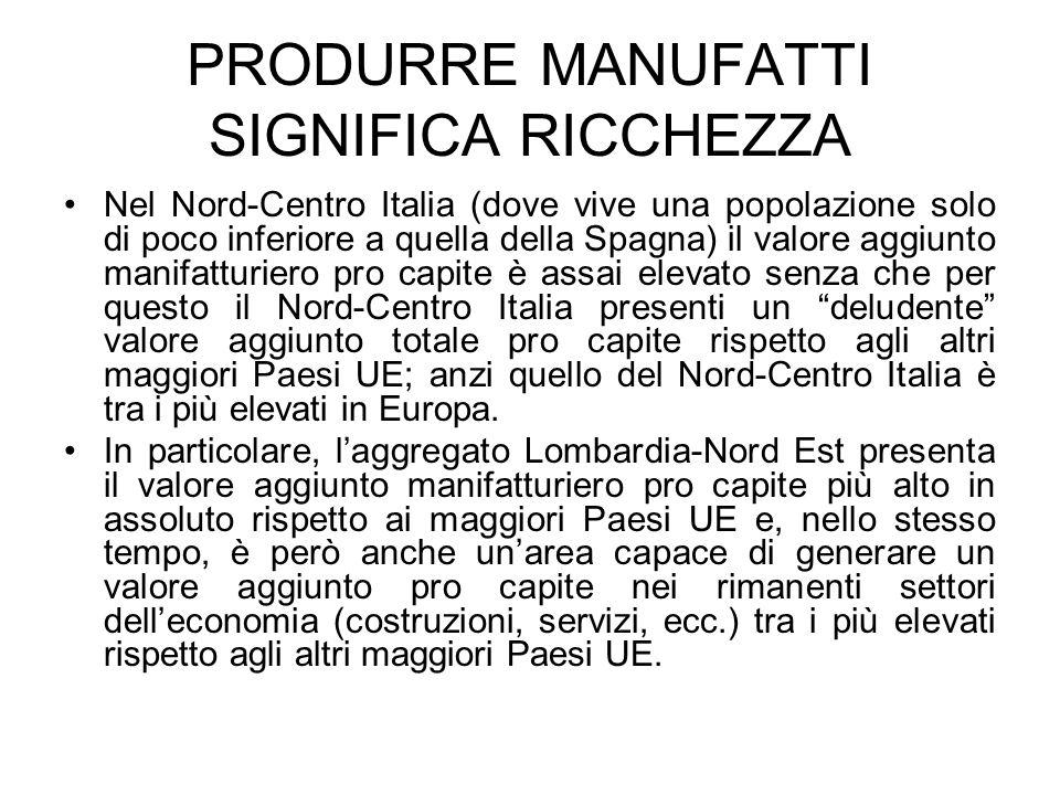 PRODURRE MANUFATTI SIGNIFICA RICCHEZZA Nel Nord-Centro Italia (dove vive una popolazione solo di poco inferiore a quella della Spagna) il valore aggiu