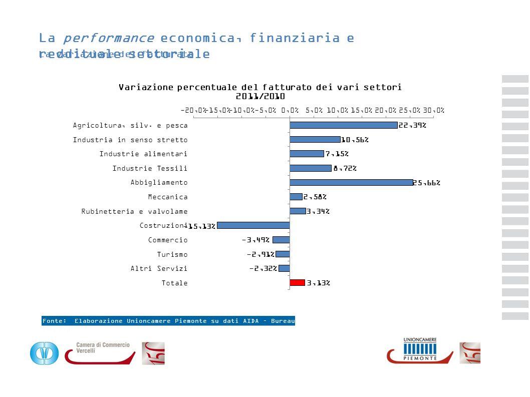 La performance economica, finanziaria e reddituale settoriale La variazione del fatturato Fonte: Elaborazione Unioncamere Piemonte su dati AIDA – Bure