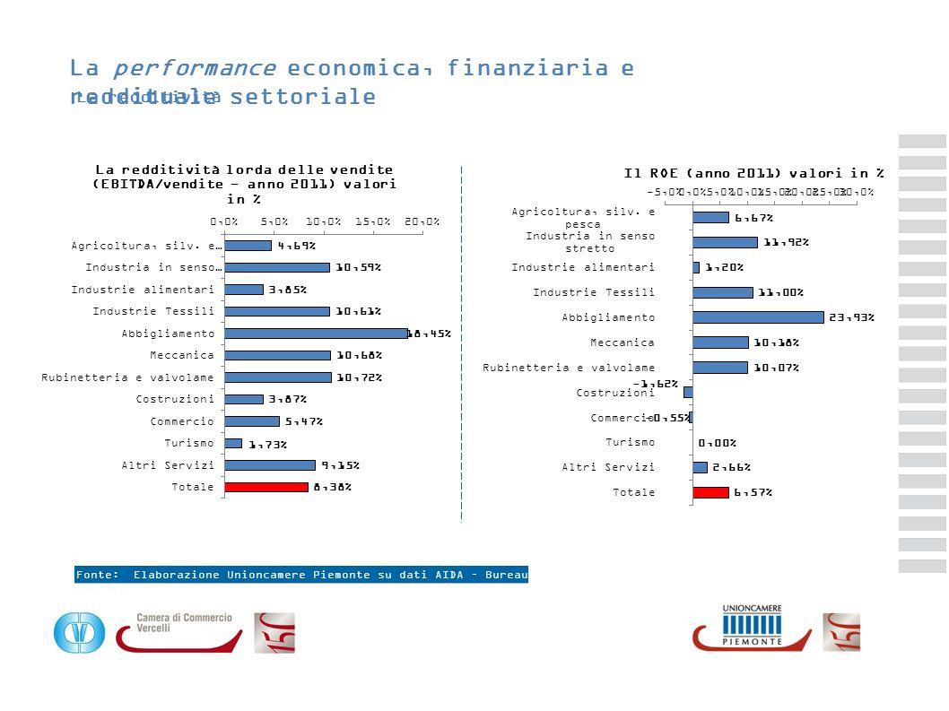 La performance economica, finanziaria e reddituale settoriale La redditività Fonte: Elaborazione Unioncamere Piemonte su dati AIDA – Bureau van Dijk