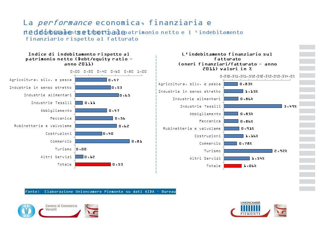 La performance economica, finanziaria e reddituale settoriale L indebitamento rispetto al patrimonio netto e l indebitamento finanziario rispetto al f