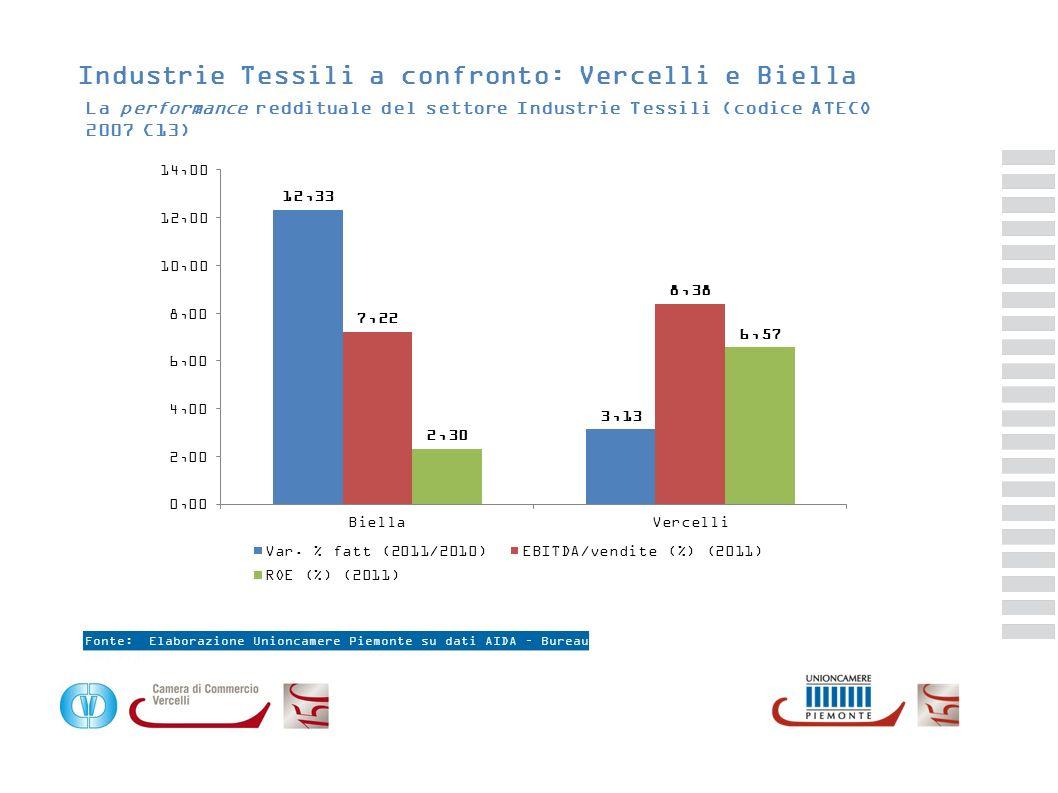 Industrie Tessili a confronto: Vercelli e Biella La performance reddituale del settore Industrie Tessili (codice ATECO 2007 C13)