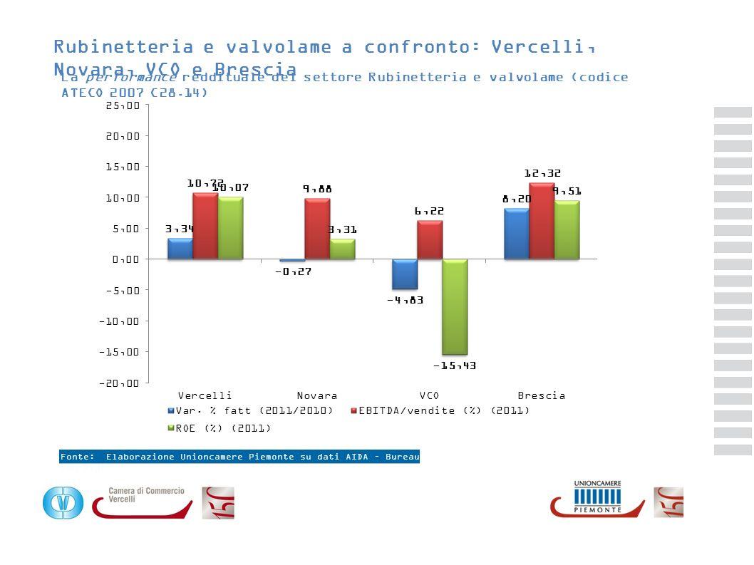 Fonte: Elaborazione Unioncamere Piemonte su dati AIDA – Bureau van Dijk Rubinetteria e valvolame a confronto: Vercelli, Novara, VCO e Brescia La perfo