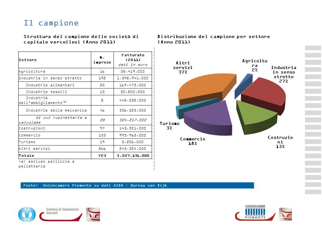 Il campione Struttura del campione delle società di capitale vercellesi (Anno 2011) Fonte: Unioncamere Piemonte su dati AIDA – Bureau van Dijk Distrib