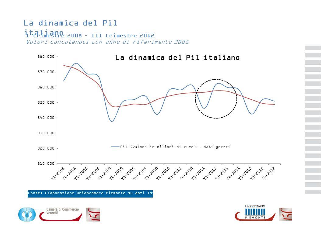 La dinamica del Pil italiano I trimestre 2008 – III trimestre 2012 Valori concatenati con anno di riferimento 2005 Fonte: Elaborazione Unioncamere Pie