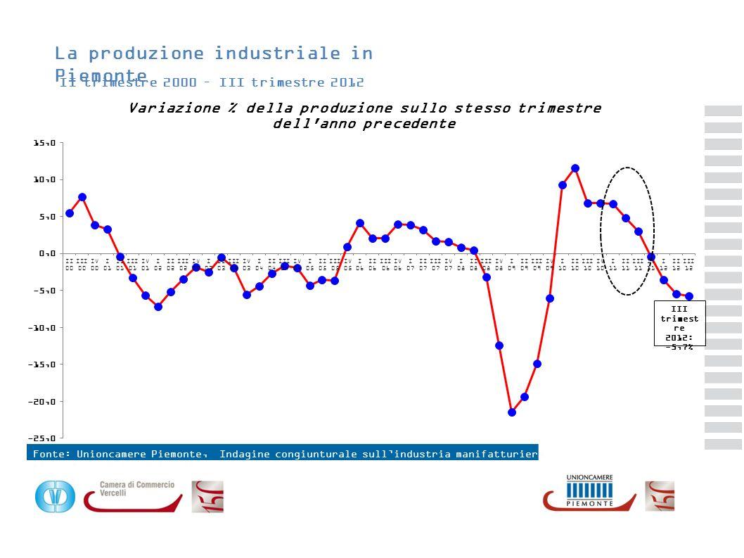 La produzione industriale in Piemonte II trimestre 2000 – III trimestre 2012 Fonte: Elaborazione Unioncamere Piemonte su dati Istat Fonte: Unioncamere