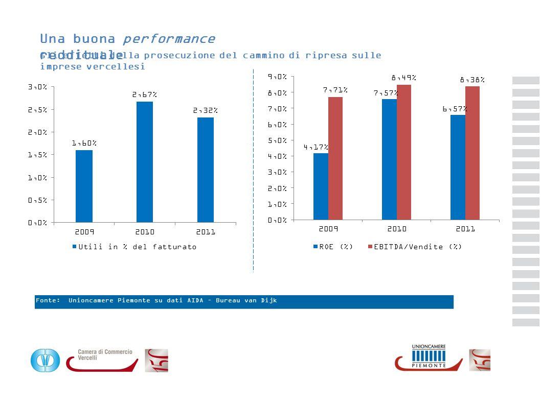 Principali poste del conto economico in % del fatturato Gli effetti della prosecuzione del cammino di ripresa sulle imprese vercellesi 100,0 Fatturato -76,66Acquisti 23,34 Valore aggiunto -14,96 Costo del lavoro 8,38EBITDA -3,33 Ammortamenti e accantonamenti 5,05EBIT +0,36 Proventi e costi della gestione atipica -1,06 Oneri finanziari -2,03Imposte 2,32 Utile/Perdita netta di esercizio 100,0 -79,81 20,19 -13,74 6,45 -4,98 1,47 +1,75 -1,84 -1,50 -0,12 100,0 -81,04 18,96 -11,64 7,32 -4,41 2,91 +0,81 -1,85 -1,55 0,32 Vercell i PiemonteItalia