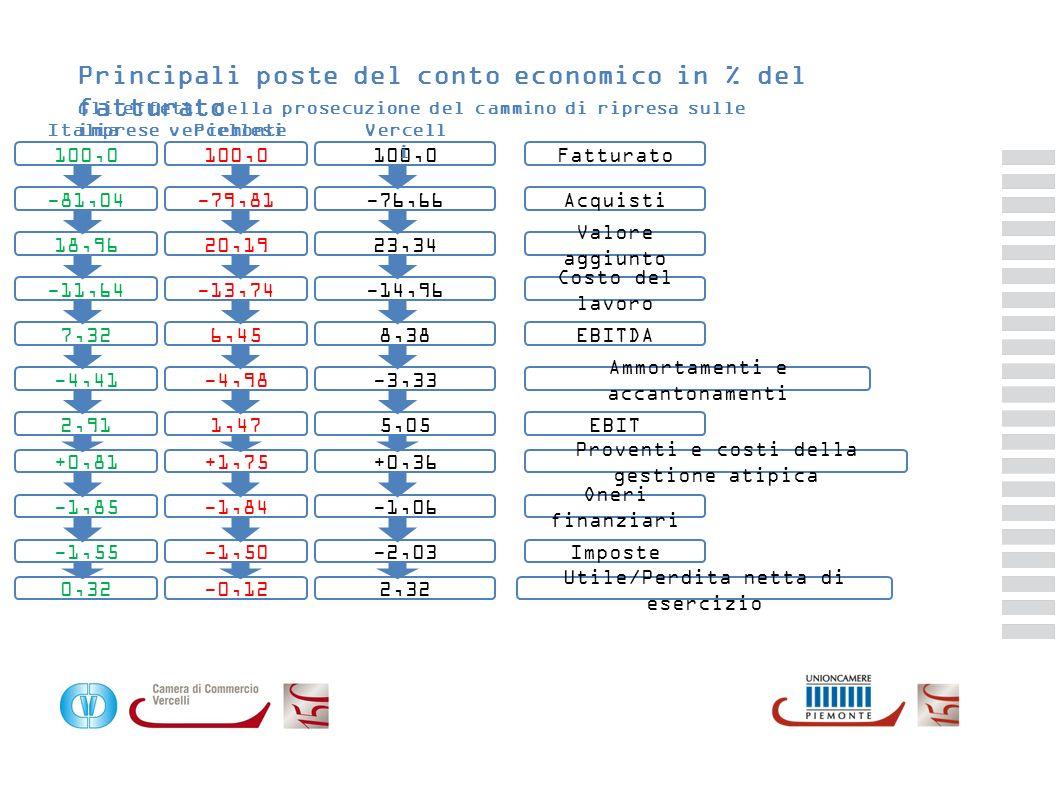 Principali poste del conto economico in % del fatturato Gli effetti della prosecuzione del cammino di ripresa sulle imprese vercellesi 100,0 Fatturato