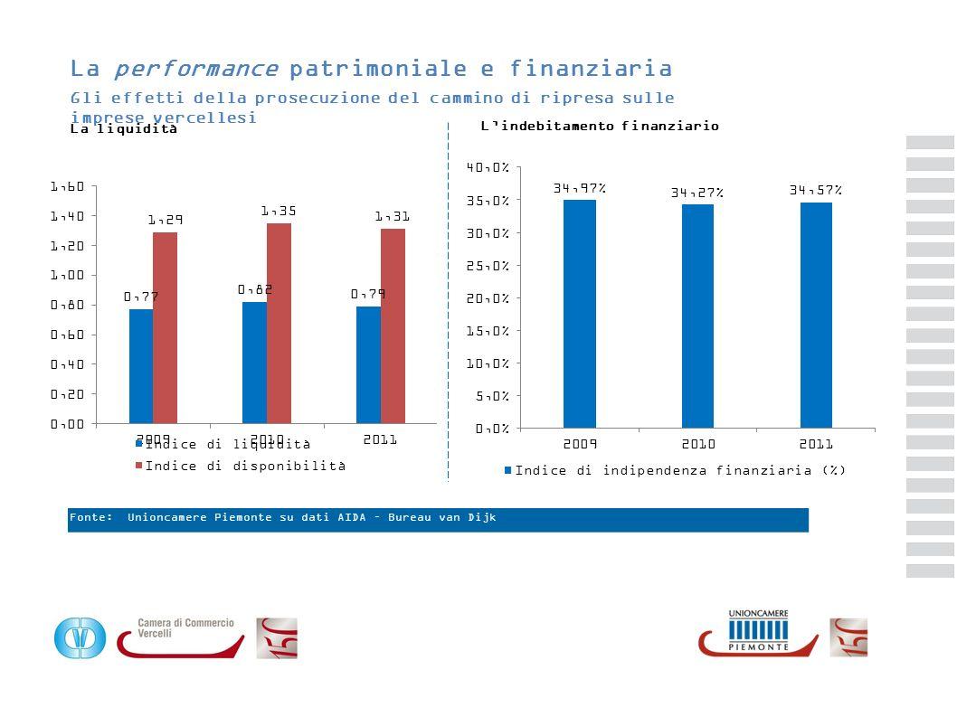 Il benchmark con il Piemonte e lItalia La redditività, la situazione finanziaria e patrimoniale (anno 2011) EBITDA/Vendite (%) = (EBITDA/(ricavi vendite + altri ricavi) ROE (%) = Utile o perdita desercizio/capitale proprio Indice di liquidità immediata = Attivo corrente (escluso magazzino)/ Passività a breve Indice di disponibilità = Attivo corrente/ passività a breve Indice di indip.